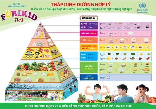Mỗi ngày trẻ nên ăn vừa đủ lượng thực phẩm và dinh dưỡng